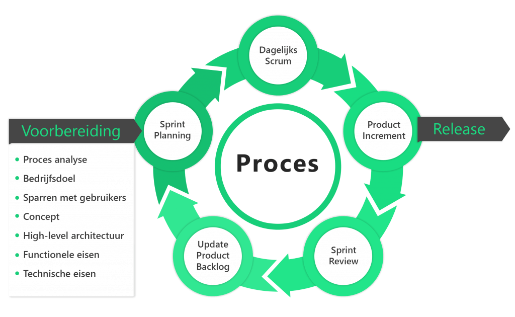Roadmap Studios scrum